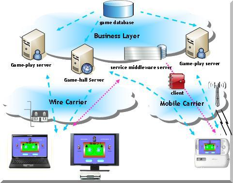 Network online game system